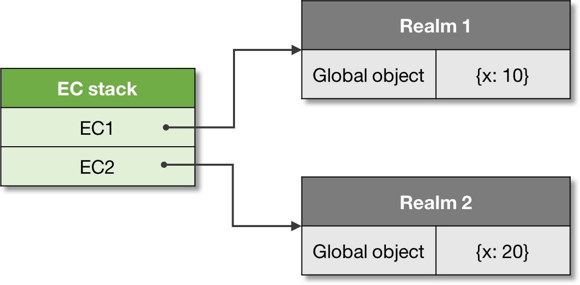 Figure 10. A context and realm association.
