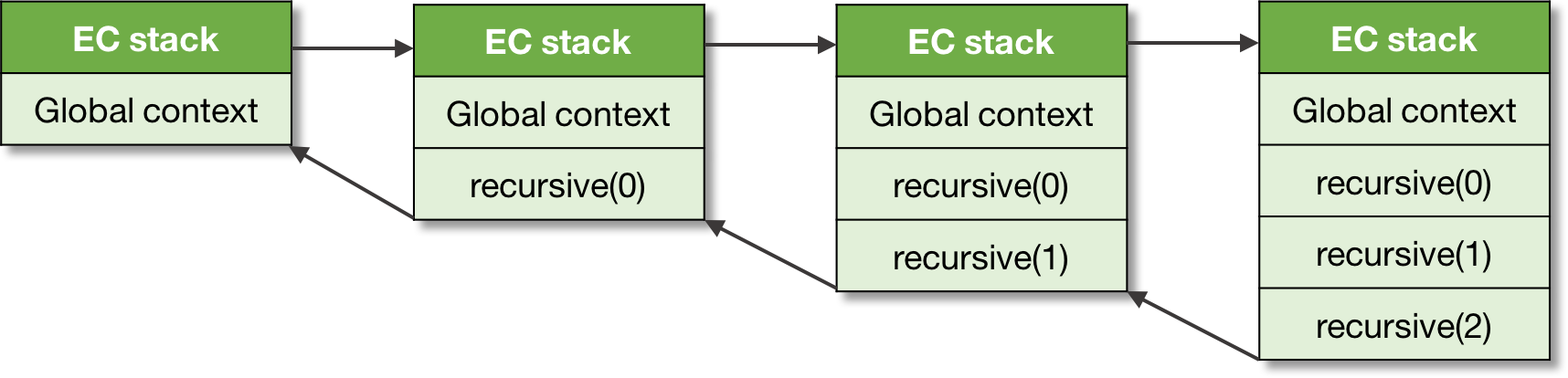 Figure 5. An execution context stack.