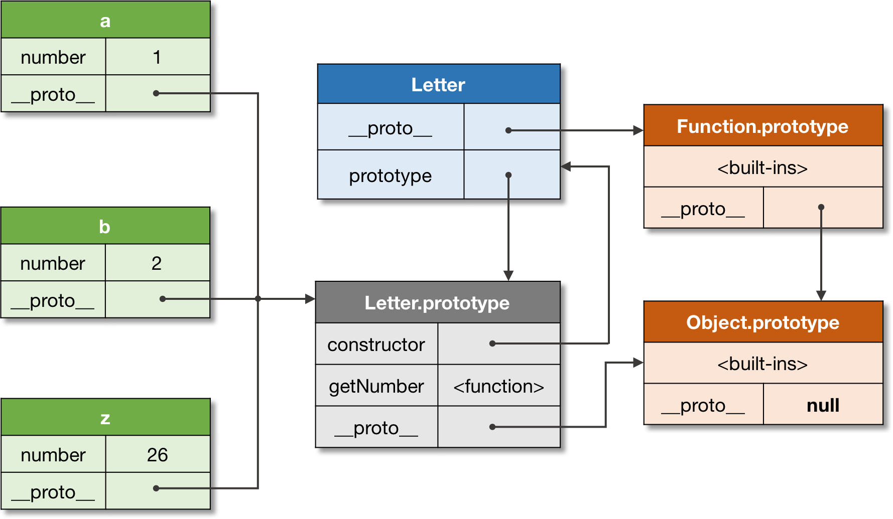 Figure 4. A constructor and objects relationship.