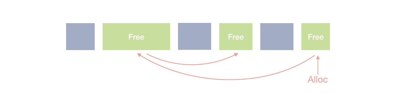 Explicit Free-list