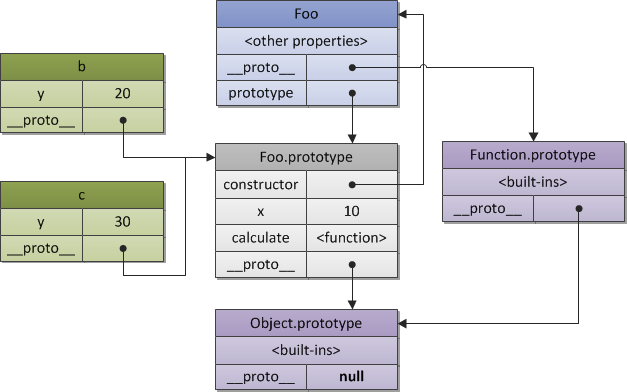 Figure 3. A constructor and objects relationship.