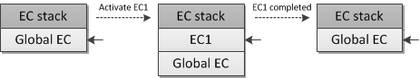 Figure 5. An execution context stack changes.