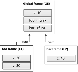 Figure 7. Common parent environment frame.