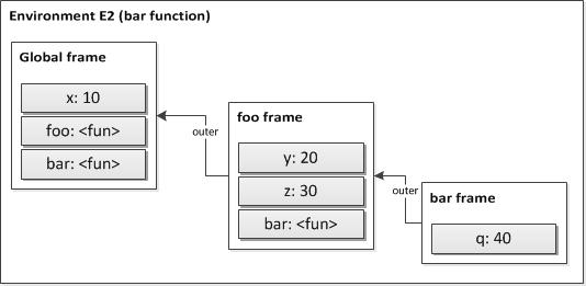 Figure 6. An environment with frames.