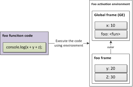 Figure 9. Function application.