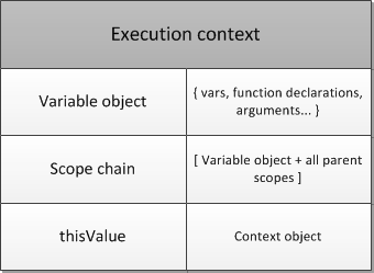 Figure 6. An execution context structure.