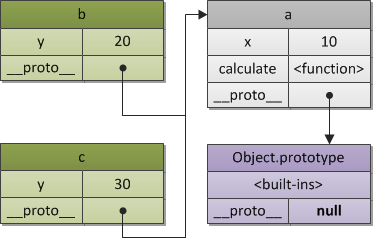Figure 2. A prototype chain.